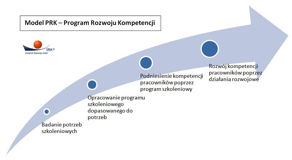 Program Rozwoju Kompetencji