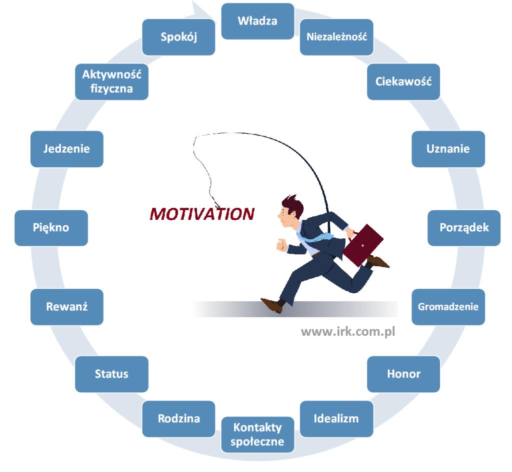 Zarządzanie motywacją